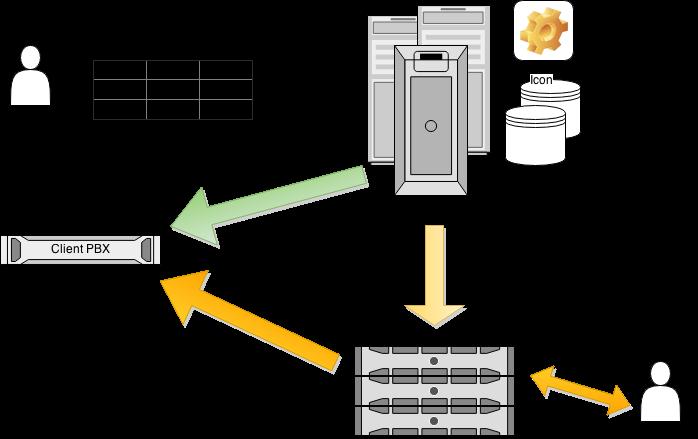 dialer-diagram